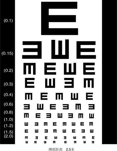 视力表换算以及验光参数详解方法有哪些?-验光单知识